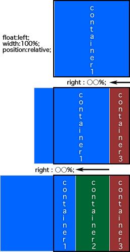 クロスブラウザ対応で、CSSだけで高さの違うカラムを揃える方法
